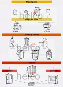 Ciclu linie brutarie